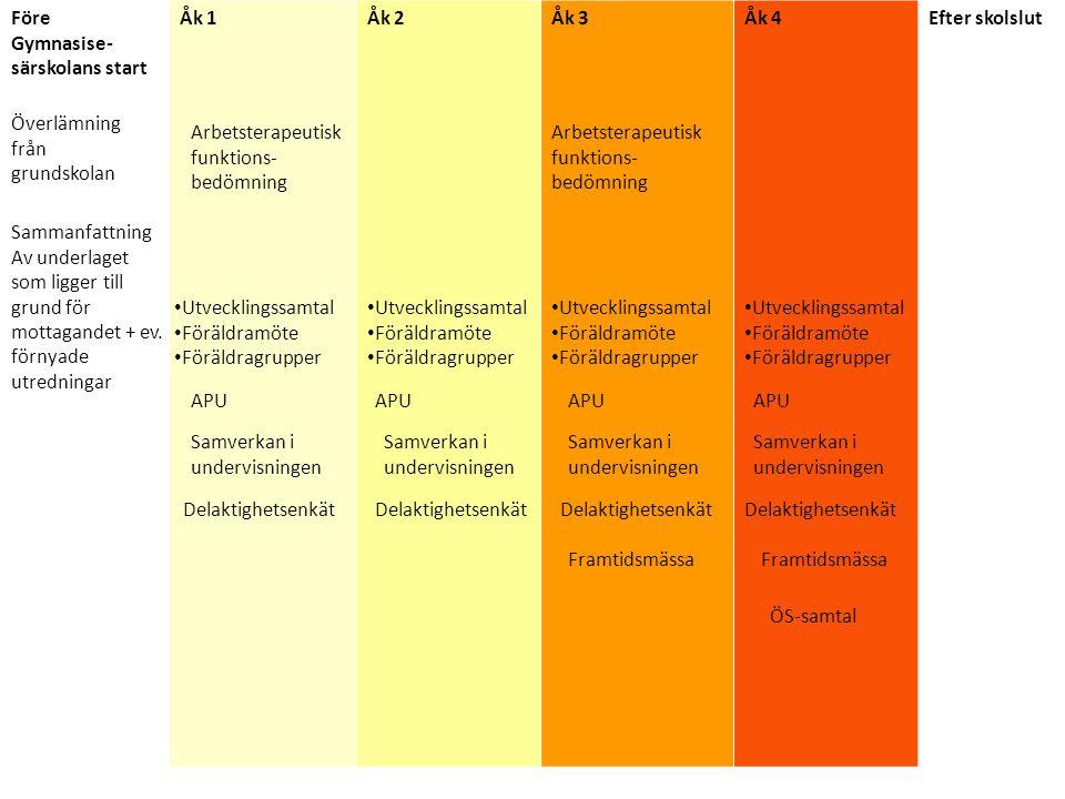 Övergripande Samverkan (ÖS) Syfte: Förberedande samtal och samverkan inför Framtidssamtalet Vid samtycke från eleven Samtal för att i förväg diskutera möjligheter utifrån underlag från: Skolan (omdömen, utvecklingsplaner och vägledningssamtal) APU platserna (ALG/gysärs nya Utvärderingsinstrument) Arbetsterapeutisk funktionsbedömning Aktivitetsförmåga/Arbetsförmåga (styrkor och begränsningar) Deltagande: Vägledare på ALGLSS socialkontoret ArbetsförmedlingenFörsäkringskassan Jobb och KunskapstorgetArbetsterapeut, Koll på Läget Habiliteringen(Kurator på ALG vid behov) Soc.
