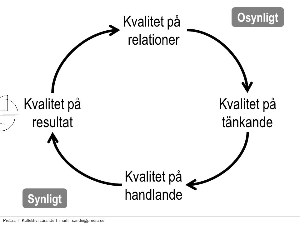 PreEra I Kollektivt Lärande I martin.sande@preera.se Nature doesn't… Nature doesn't measure.