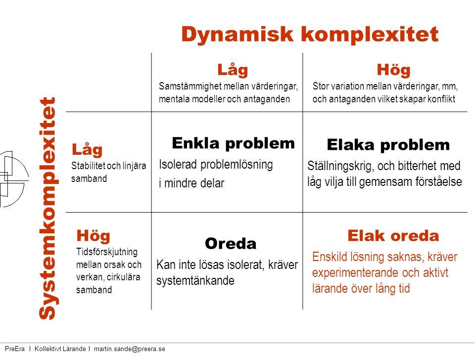 PreEra I Kollektivt Lärande I martin.sande@preera.se Systemkomplexitet Låg Samstämmighet mellan värderingar, mentala modeller och antaganden Hög Stor