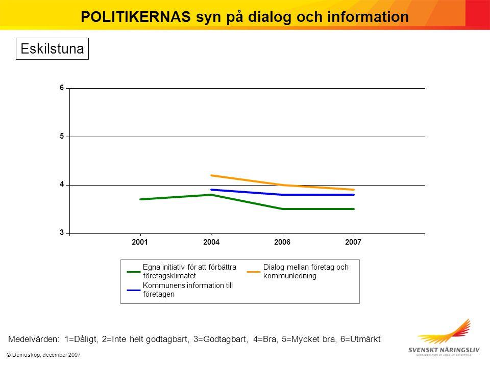 © Demoskop, december 2007 POLITIKERNAS syn på dialog och information Medelvärden: 1=Dåligt, 2=Inte helt godtagbart, 3=Godtagbart, 4=Bra, 5=Mycket bra, 6=Utmärkt Eskilstuna 3 4 5 6 2001200420062007 Egna initiativ för att förbättra företagsklimatet Kommunens information till företagen Dialog mellan företag och kommunledning