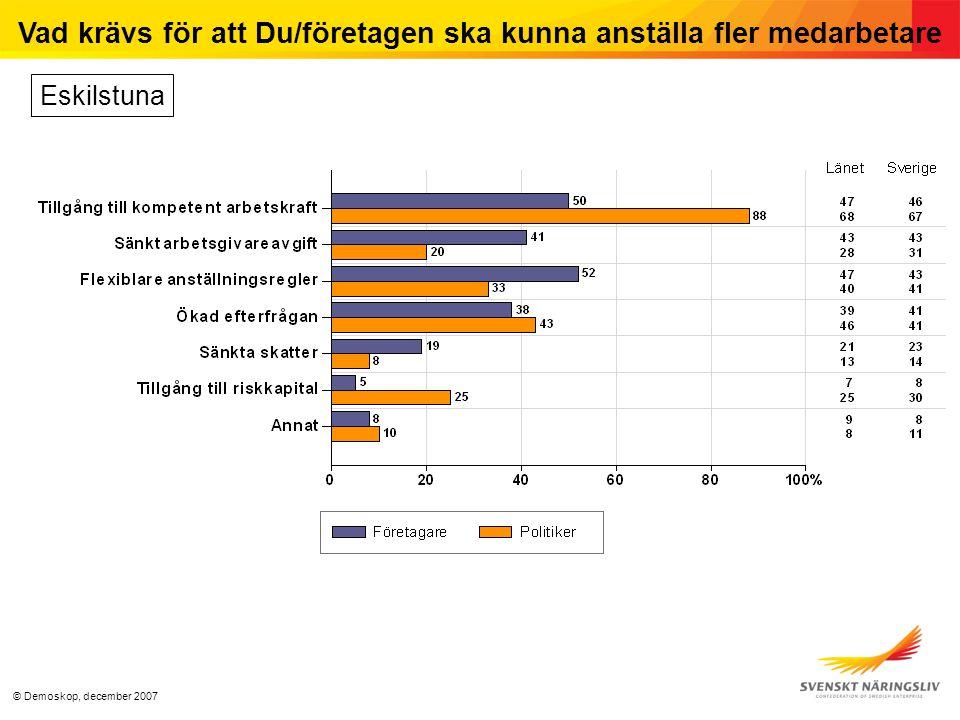 © Demoskop, december 2007 Vad krävs för att Du/företagen ska kunna anställa fler medarbetare Eskilstuna