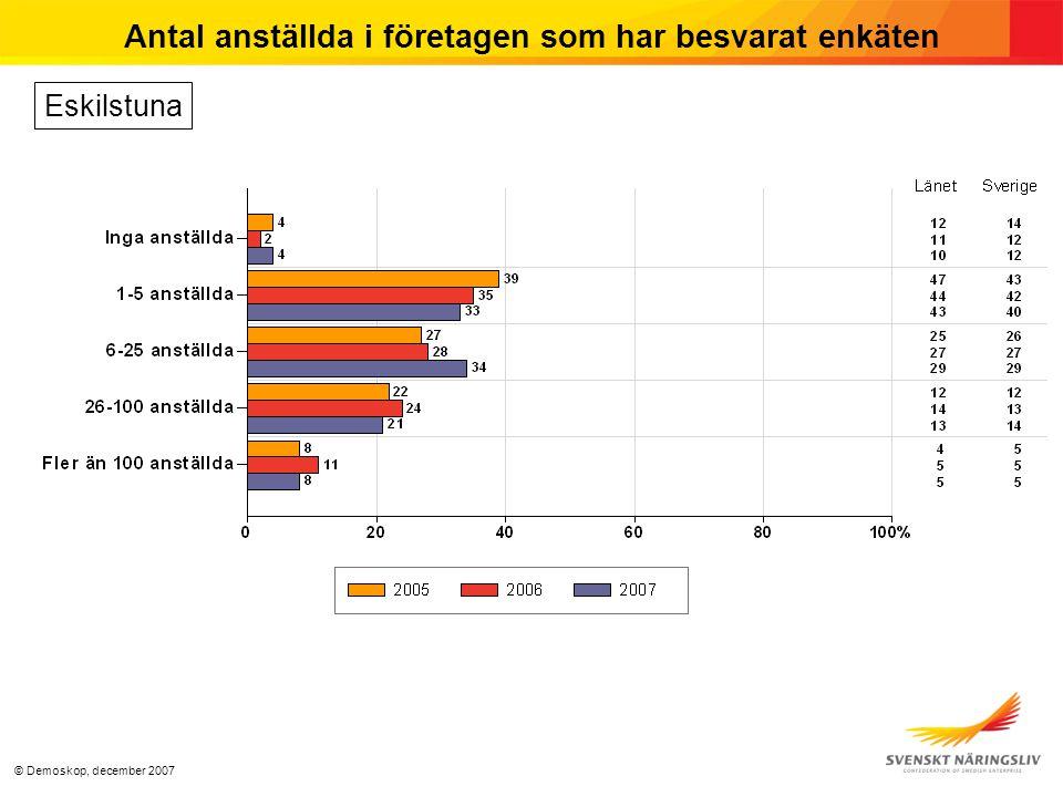 © Demoskop, december 2007 Antal anställda i företagen som har besvarat enkäten Eskilstuna