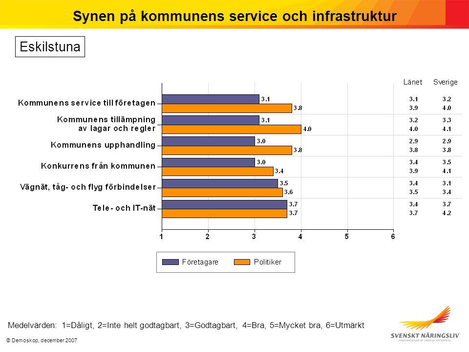 © Demoskop, december 2007 Synen på kommunens service och infrastruktur Medelvärden: 1=Dåligt, 2=Inte helt godtagbart, 3=Godtagbart, 4=Bra, 5=Mycket bra, 6=Utmärkt Eskilstuna