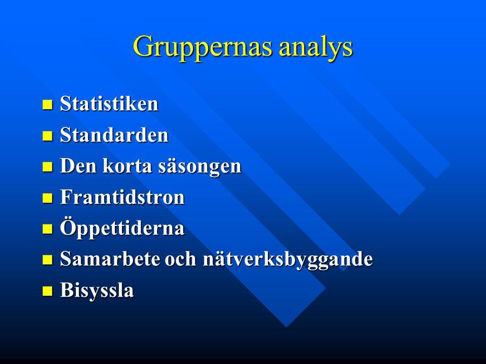 Gruppernas analys Statistiken Statistiken Standarden Standarden Den korta säsongen Den korta säsongen Framtidstron Framtidstron Öppettiderna Öppettide