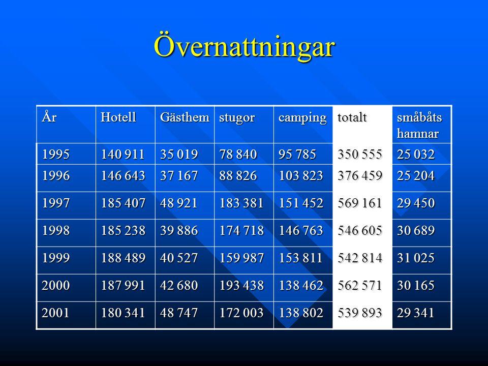 Övernattningar ÅrHotellGästhemstugorcampingtotalt småbåts hamnar 1995 140 911 35 019 78 840 95 785 350 555 25 032 1996 146 643 37 167 88 826 103 823 3