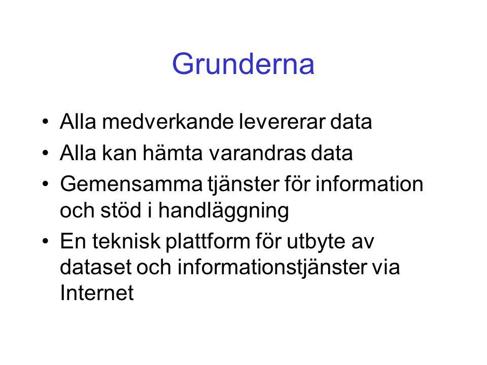 Grunderna Alla medverkande levererar data Alla kan hämta varandras data Gemensamma tjänster för information och stöd i handläggning En teknisk plattform för utbyte av dataset och informationstjänster via Internet