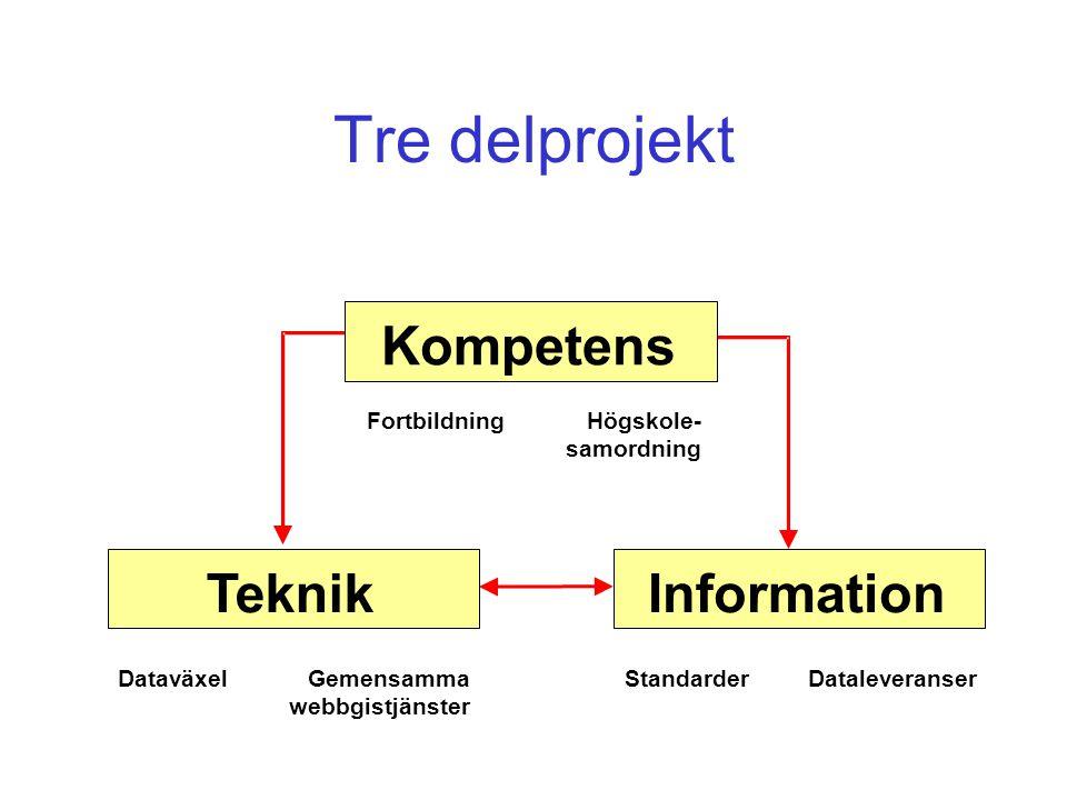 Tre delprojekt Kompetens TeknikInformation FortbildningHögskole- samordning DataväxelGemensamma webbgistjänster StandarderDataleveranser