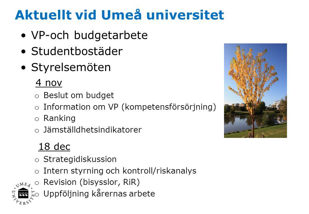 Aktuellt vid Umeå universitet VP-och budgetarbete Studentbostäder Styrelsemöten 4 nov o Beslut om budget o Information om VP (kompetensförsörjning) o