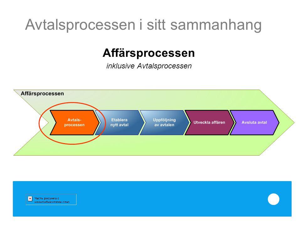 Avtalsprocessen i sitt sammanhang Affärsprocessen inklusive Avtalsprocessen