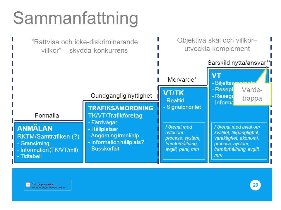 Sammanfattning 20 ANMÄLAN RKTM/Samtrafiken (?) - Granskning - Information (TK/VT/mfl) - Tidtabell TRAFIKSAMORDNING TK/VT/Trafikföretag - Färdvägar - H