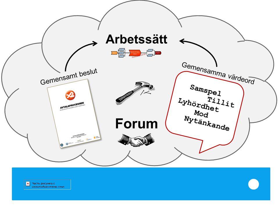 Arbetssätt Nytänkande Lyhördhet Samspel Tillit Mod Gemensamma värdeord Gemensamt beslut Forum
