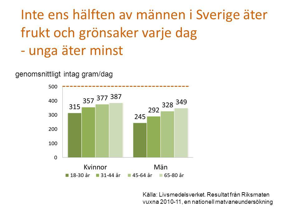 Inte ens hälften av männen i Sverige äter frukt och grönsaker varje dag - unga äter minst genomsnittligt intag gram/dag Källa: Livsmedelsverket. Resul