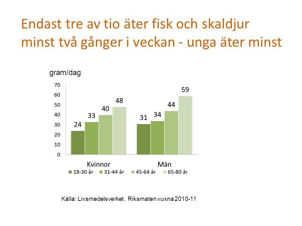 Endast tre av tio äter fisk och skaldjur minst två gånger i veckan - unga äter minst Källa: Livsmedelsverket. Riksmaten vuxna 2010-11 gram/dag