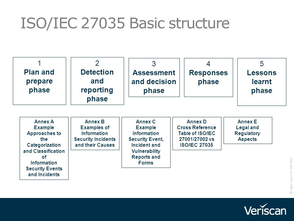 All rights reserved 1999-2012 ISO/IEC 27035 Basic structure 1 Plan and prepare phase 2 Detection and reporting phase 3 Assessment and decision phase 4