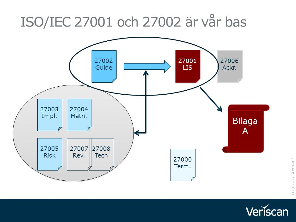 All rights reserved 1999-2012 38 ISO/IEC 27036 Outsorcing OBS UNDER UTVECKLING ISO/IEC 27002 Kap 6