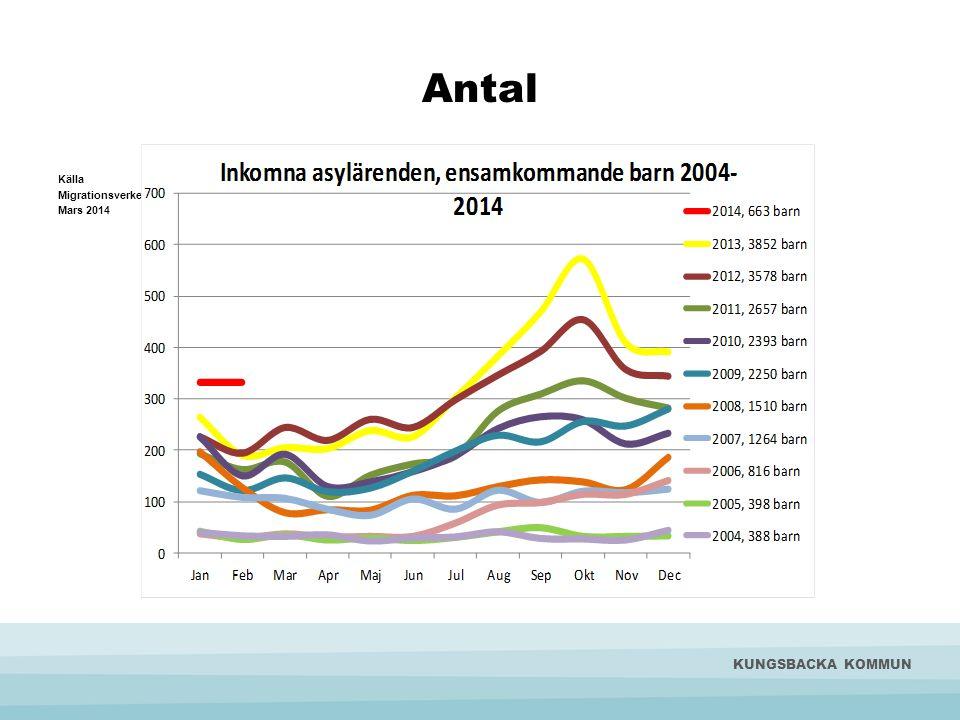Antal KUNGSBACKA KOMMUN Källa Migrationsverket Mars 2014