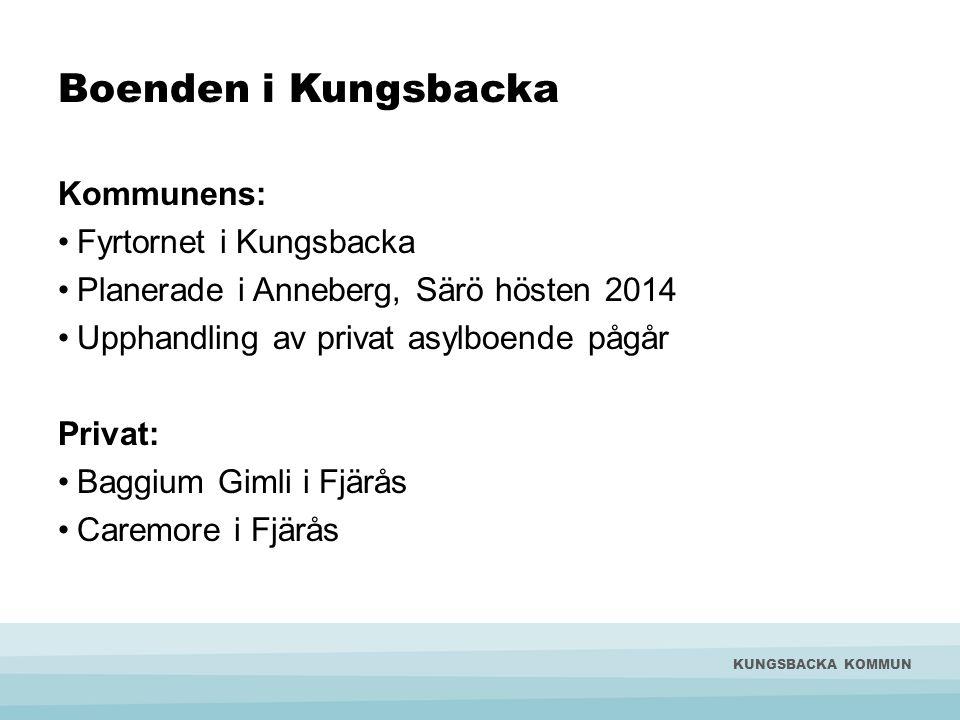 Boenden i Kungsbacka KUNGSBACKA KOMMUN Kommunens: Fyrtornet i Kungsbacka Planerade i Anneberg, Särö hösten 2014 Upphandling av privat asylboende pågår