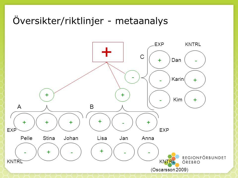 7 Översikter/riktlinjer - metaanalys + + + + - - - +++ + + - Stina PelleJohanLisaJanAnna Dan Karin Kim - + + -+- + - - EXP KNTRL EXP KNTRL AB C (Oscar