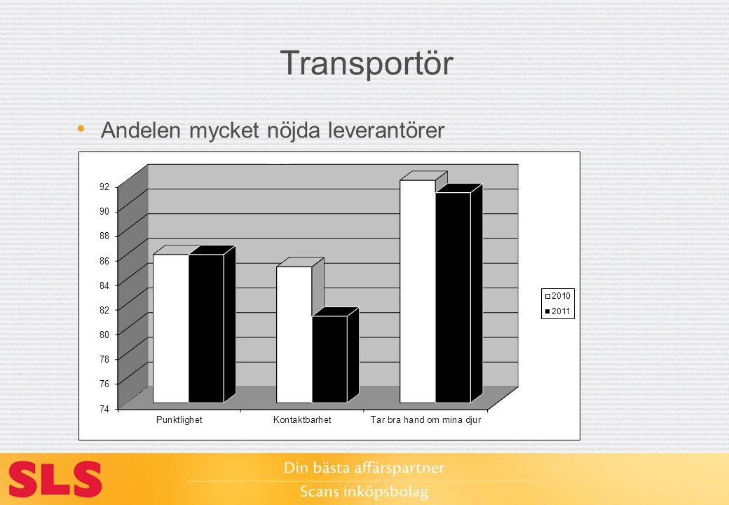 Transportör Andelen mycket nöjda leverantörer
