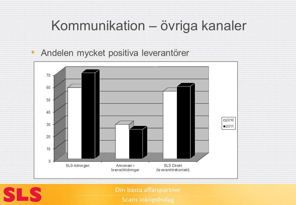 Kommunikation – övriga kanaler Andelen mycket positiva leverantörer