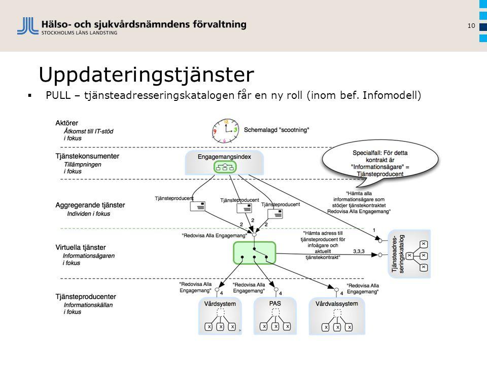 Uppdateringstjänster 10  PULL – tjänsteadresseringskatalogen får en ny roll (inom bef. Infomodell)