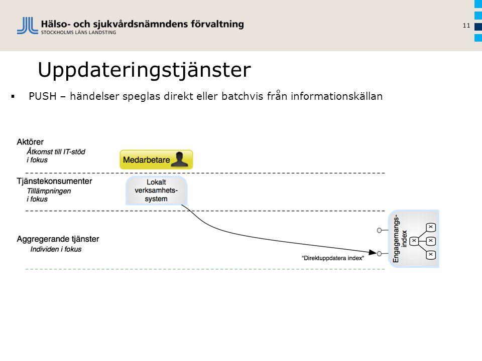 Uppdateringstjänster 11  PUSH – händelser speglas direkt eller batchvis från informationskällan
