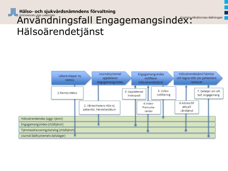 Användningsfall Engagemangsindex: Hälsoärendetjänst Kommunikationsavdelningen Hälsoärendeindex (aggr.tjänst) Journalsystemet uppdaterar engagemangsind