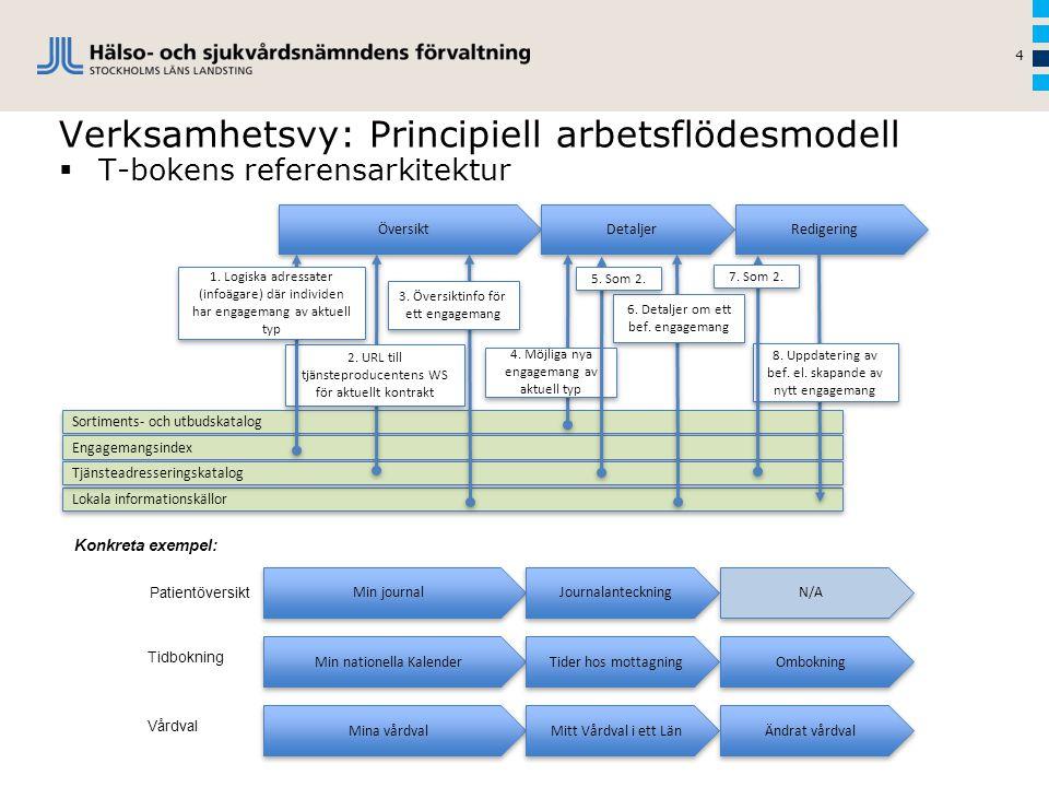 Verksamhetsvy: Principiell arbetsflödesmodell 4  T-bokens referensarkitektur Sortiments- och utbudskatalog Översikt Detaljer Redigering Min journal J