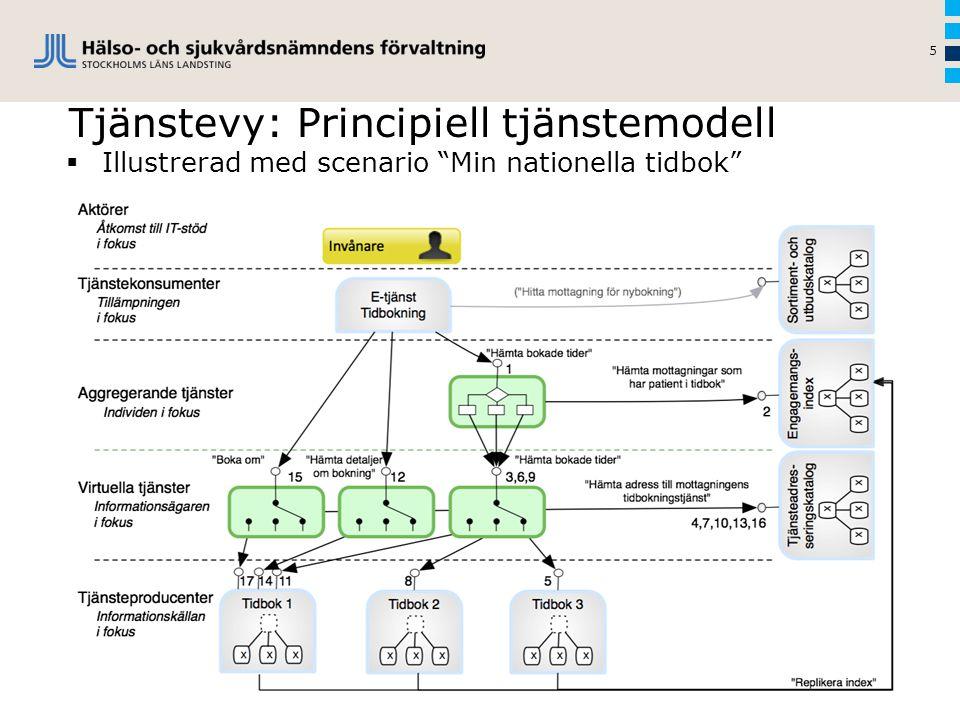 """Tjänstevy: Principiell tjänstemodell 5  Illustrerad med scenario """"Min nationella tidbok"""""""