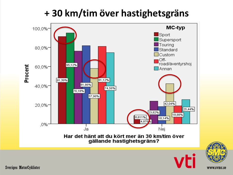 + 30 km/tim över hastighetsgräns