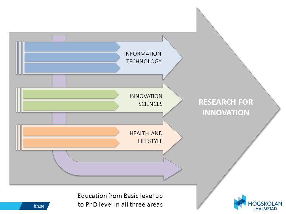 RESEARCH FOR INNOVATION Sponsored by INFORMATION TECHNOLOGY INNOVATION SCIENCES HEALTH AND LIFESTYLE Education from Basic level up to PhD level in all three areas