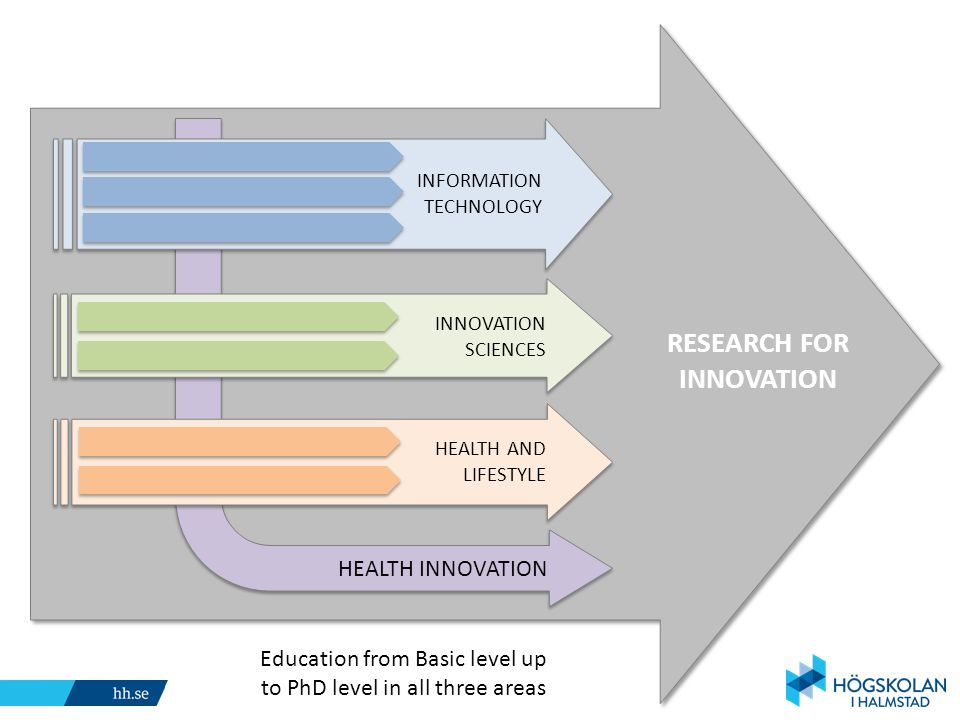 RESEARCH FOR INNOVATION Sponsored by INFORMATION TECHNOLOGY INNOVATION SCIENCES HEALTH AND LIFESTYLE Education from Basic level up to PhD level in all three areas HEALTH INNOVATION