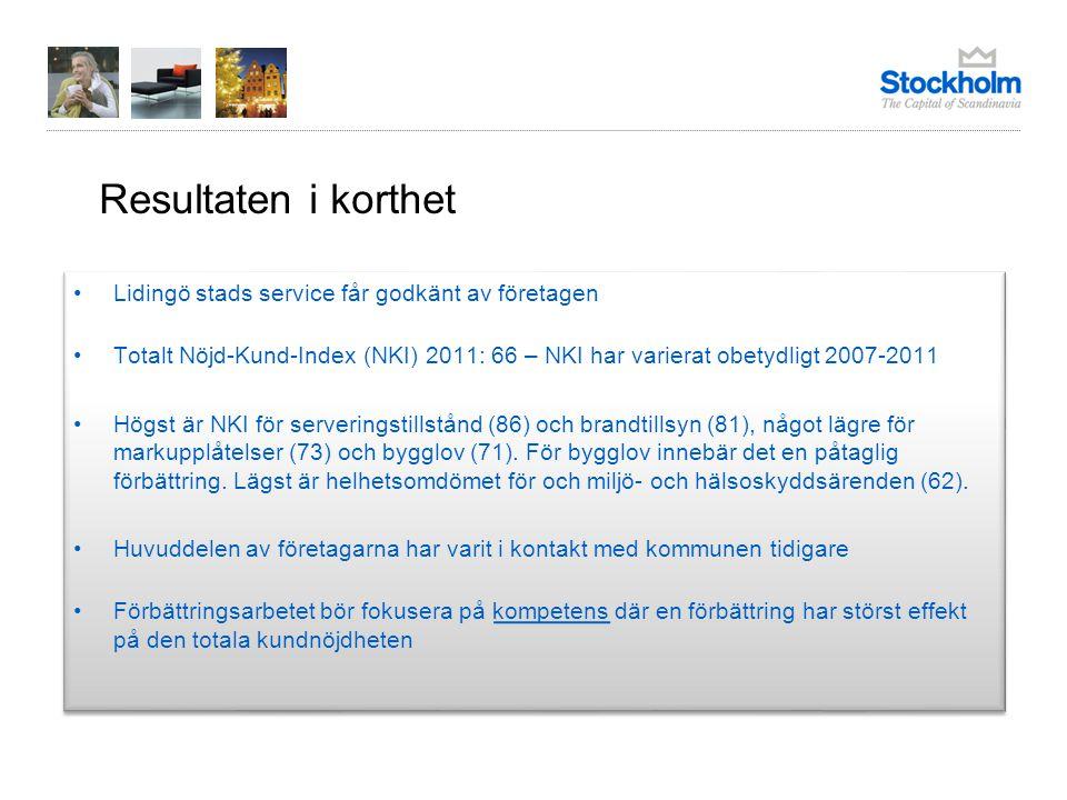 Resultaten i korthet Lidingö stads service får godkänt av företagen Totalt Nöjd-Kund-Index (NKI) 2011: 66 – NKI har varierat obetydligt 2007-2011 Högst är NKI för serveringstillstånd (86) och brandtillsyn (81), något lägre för markupplåtelser (73) och bygglov (71).