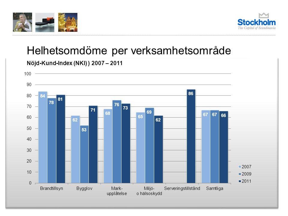 Helhetsomdöme per verksamhetsområde Nöjd-Kund-Index (NKI) ) 2007 – 2011