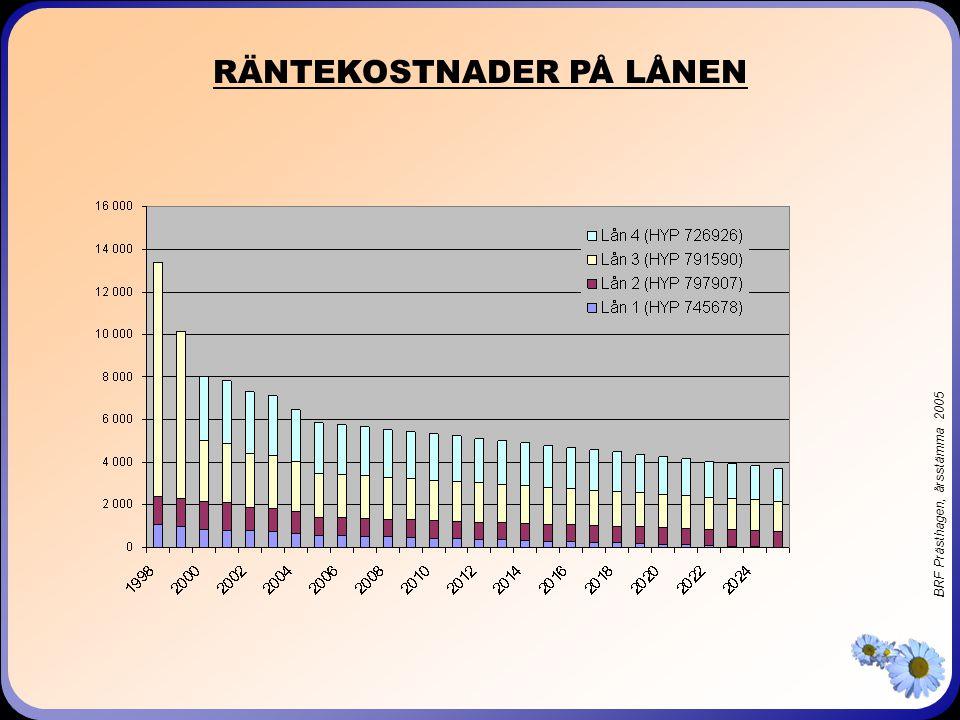 BRF Prästhagen, årsstämma 2005 RÄNTEKOSTNADER PÅ LÅNEN