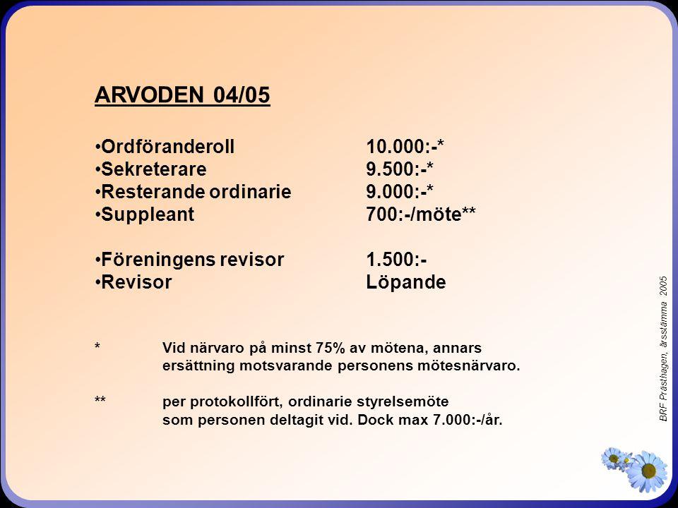 BRF Prästhagen, årsstämma 2005 ARVODEN 04/05 Ordföranderoll10.000:-* Sekreterare9.500:-* Resterande ordinarie9.000:-* Suppleant700:-/möte** Föreningen