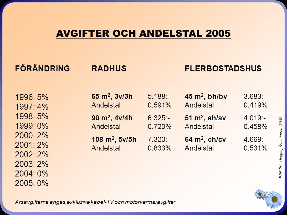 BRF Prästhagen, årsstämma 2005 AVGIFTER OCH ANDELSTAL 2005 RADHUS 65 m 2, 3v/3h5.188:- Andelstal0.591% 90 m 2, 4v/4h6.325:- Andelstal0.720% 108 m 2, 5