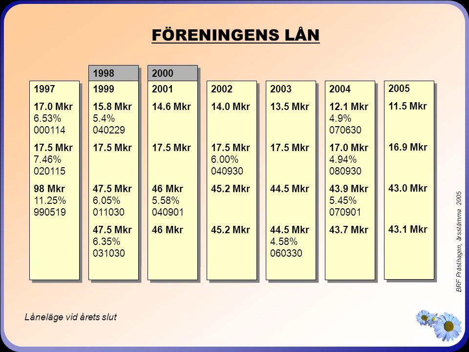 BRF Prästhagen, årsstämma 2005 FÖRENINGENS LÅN 1997 17.0 Mkr 6.53% 000114 17.5 Mkr 7.46% 020115 98 Mkr 11.25% 990519 1997 17.0 Mkr 6.53% 000114 17.5 M
