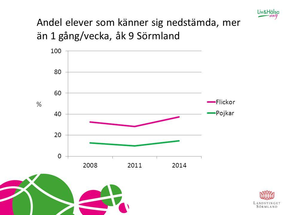Andel elever som känner sig nedstämda, mer än 1 gång/vecka, åk 9 Sörmland %