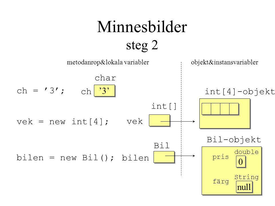 Minnesbilder steg 2 metodanrop&lokala variabler objekt&instansvariabler ch = '3'; int[] vek = new int[4]; Bil bilen = new Bil(); '3' pris färg pris färg 0 0 null int[4]-objekt Bil-objekt char ch vek bilen double String
