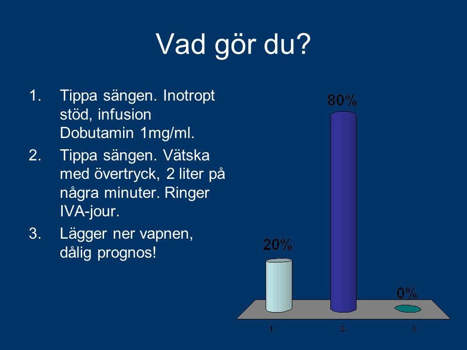 Vad gör du? 1.Tippa sängen. Inotropt stöd, infusion Dobutamin 1mg/ml. 2.Tippa sängen. Vätska med övertryck, 2 liter på några minuter. Ringer IVA-jour.
