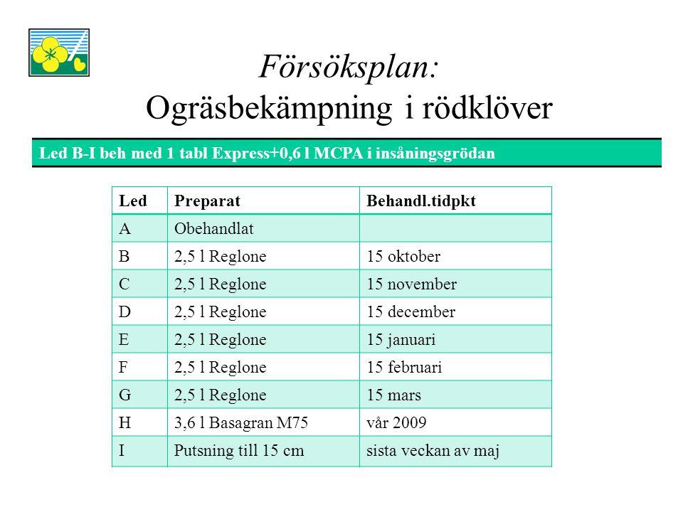 Ogräsbekämpning i rödklöver FörsöksledKg frö/ha, Skåne Rel.tal, SkåneKg frö/ha, Ö.Götland Rel.tal, Ö.Götland Obehandlat463100385100 2,5 l Reglone, 15 oktober566122413107 2,5 l Reglone, 15 november515111418109 2,5 l Reglone, 15 december479103428111 2,5 l Reglone, 15 januari469101404105 2,5 l Reglone, 15 februari508110391102 2,5 l Reglone, 15 mars496107416108 3,6 l Basagran M75, våren489106433112 Putsning till 15 cm sista veckan av maj 49910829376* LSD5344 *Försöksfel