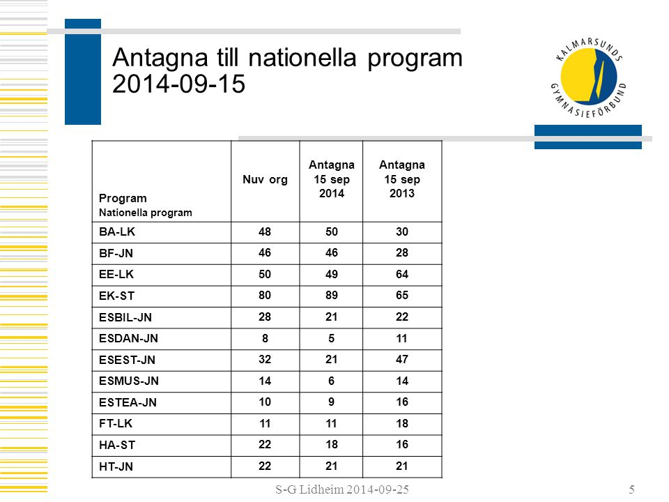 S-G Lidheim 2014-09-25 Antagna till nationella program 2014-09-15 Program Nationella program Nuv org Antagna 15 sep 2014 Antagna 15 sep 2013 BA-LK 485