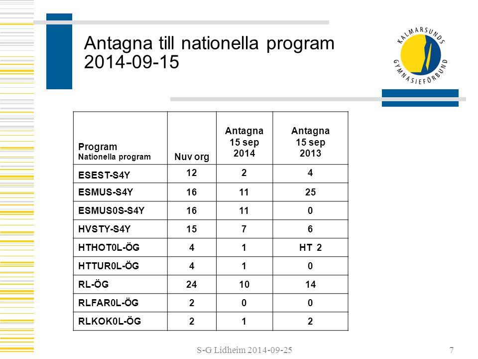 S-G Lidheim 2014-09-25 Antagna till nationella program 2014-09-15 Studiegång lärling Program Nationella program Nuv org Antagna 15 sep 2014 Antagna 15 sep 2013 BAHUS0L-LK210 BAMAL0L-LK200 BFPED0L-JN222 EEELT0L-LK20- FTLAS0L-LK61- HAHAN0L-ST202 HTHOT0L-JN202 RLBAG0L-JN211 RLFAR0L-JN200 RLKOK0L-JN210 8