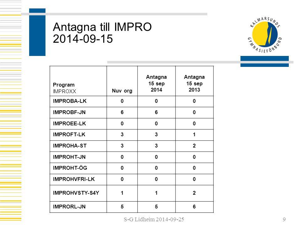 S-G Lidheim 2014-09-25 Antagna till IMPRO 2014-09-15 Program IMPROXX Nuv org Antagna 15 sep 2014 Antagna 15 sep 2013 IMPROBA-LK000 IMPROBF-JN660 IMPROEE-LK000 IMPROFT-LK331 IMPROHA-ST332 IMPROHT-JN000 IMPROHT-ÖG000 IMPROHVFRI-LK000 IMPROHVSTY-S4Y112 IMPRORL-JN556 9