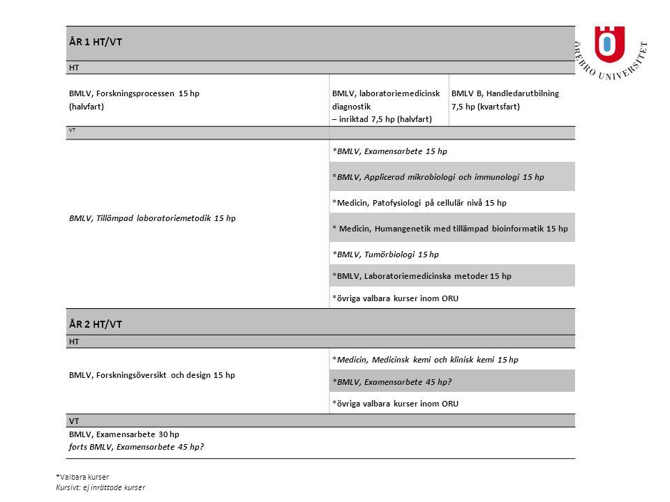 ÅR 1 HT/VT HT BMLV, Forskningsprocessen 15 hp (halvfart) BMLV, laboratoriemedicinsk diagnostik – inriktad 7,5 hp (halvfart) BMLV B, Handledarutbilning 7,5 hp (kvartsfart) VT BMLV, Tillämpad laboratoriemetodik 15 hp *BMLV, Examensarbete 15 hp *BMLV, Applicerad mikrobiologi och immunologi 15 hp *Medicin, Patofysiologi på cellulär nivå 15 hp * Medicin, Humangenetik med tillämpad bioinformatik 15 hp *BMLV, Tumörbiologi 15 hp *BMLV, Laboratoriemedicinska metoder 15 hp *övriga valbara kurser inom ORU ÅR 2 HT/VT HT BMLV, Forskningsöversikt och design 15 hp *Medicin, Medicinsk kemi och klinisk kemi 15 hp *BMLV, Examensarbete 45 hp.