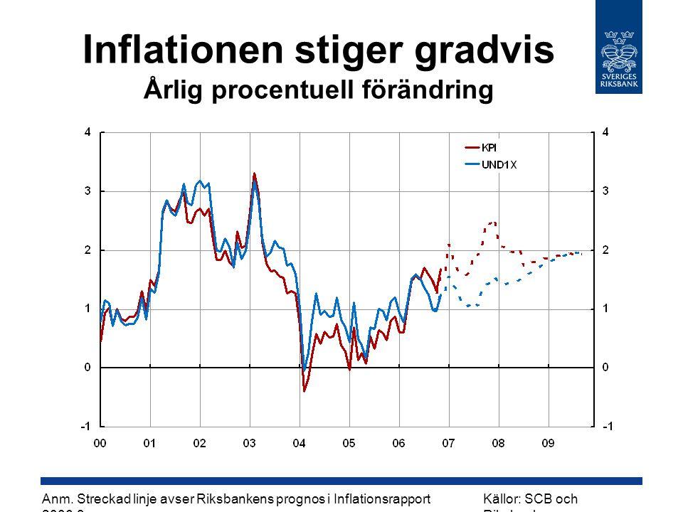 Inflationen stiger gradvis Årlig procentuell förändring Källor: SCB och Riksbanken Anm. Streckad linje avser Riksbankens prognos i Inflationsrapport 2
