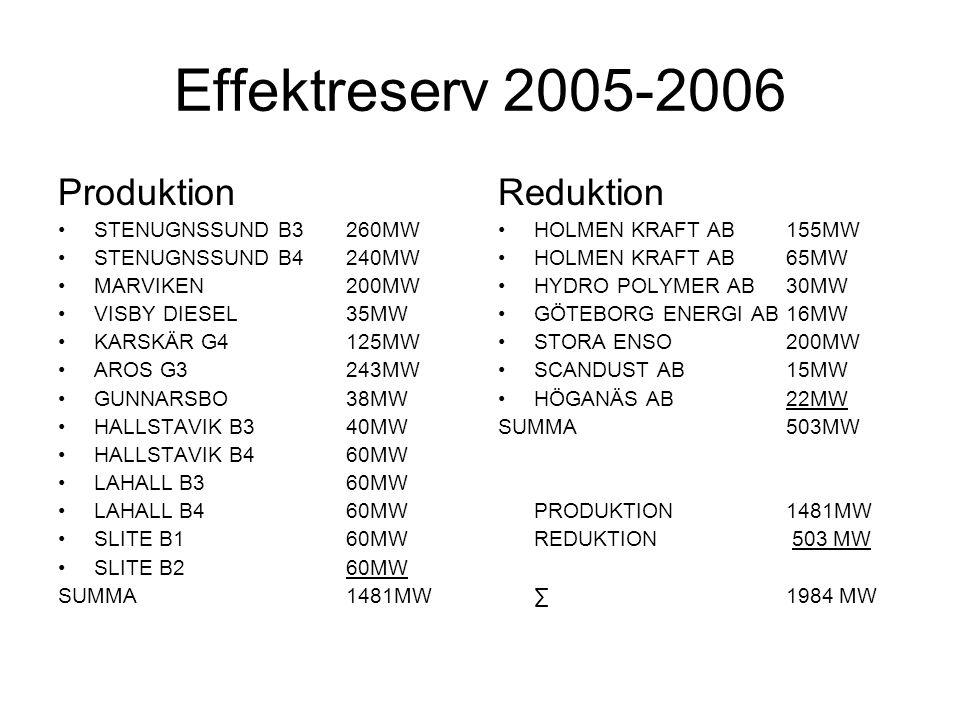 Effektreserv 2005-2006 produktion Grundberedskap och snittområde AnläggningEffektSnOGrundberedskap Stenugnssund B3260MW321h Stenugnssund B4240MW348h Marviken200MW348h Visby Diesel35MW321h Karskär G4125MW348h Aros G3243MW316h Gunnarsbo38MW315 min Hallstavik B340MW315 min Hallstavik B460MW315 min Lahall B360MW315 min Lahall B460MW315 min Slite B160MW315 min Slite B260MW315 min SUMMA1481MW