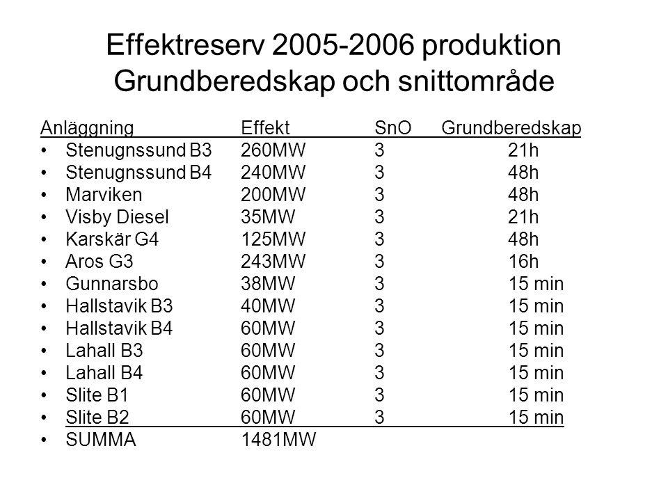 Effektreserv 2005-2006 reduktion Grundberedskap och snittområde AnläggningEffektSnOGrundberedskap Holmen Kraft Hallsta 155MW315MW:15min /155MW:8h Holmen Kraft Braviken 65MW315MW:15 min /65MW:8h Hydro Polymer AB 30MW315 min Göteborg Energi AB 16MW315 min Stora Enso 200MW3/415 min Scandust AB 15MW415 min Höganäs AB 22MW415 min SUMMA 503MW