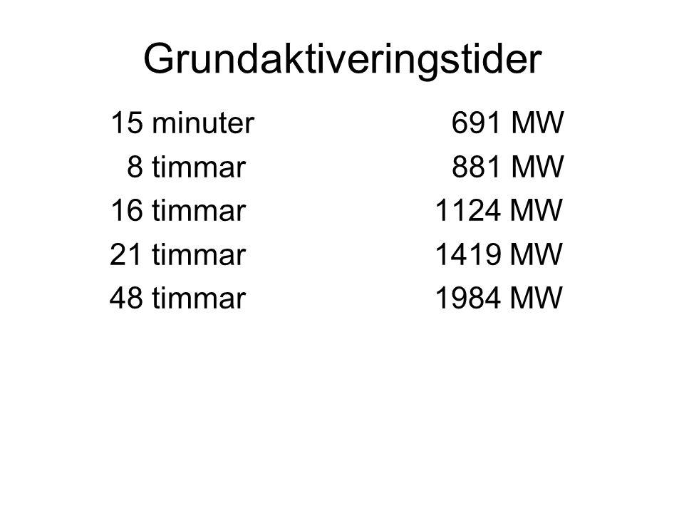 Grundaktiveringstider 15 minuter691 MW 8 timmar881 MW 16 timmar 1124 MW 21 timmar 1419 MW 48 timmar 1984 MW